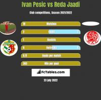 Ivan Pesic vs Reda Jaadi h2h player stats