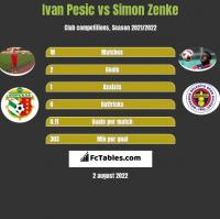 Ivan Pesic vs Simon Zenke h2h player stats