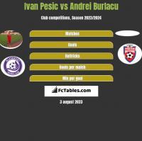 Ivan Pesic vs Andrei Burlacu h2h player stats