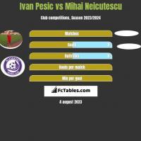 Ivan Pesic vs Mihai Neicutescu h2h player stats