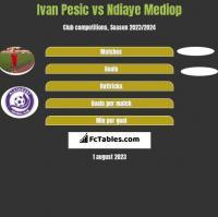 Ivan Pesic vs Ndiaye Mediop h2h player stats