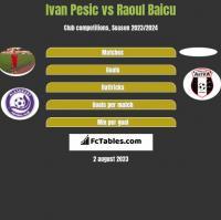 Ivan Pesic vs Raoul Baicu h2h player stats
