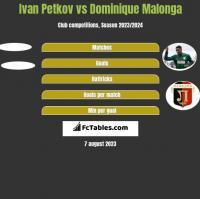 Ivan Petkov vs Dominique Malonga h2h player stats