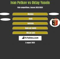 Ivan Petkov vs Oktay Yusein h2h player stats