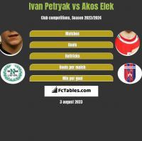 Iwan Petriak vs Akos Elek h2h player stats