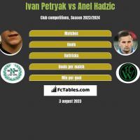 Iwan Petriak vs Anel Hadzić h2h player stats