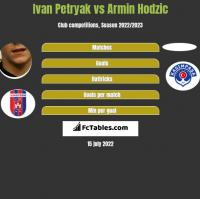 Iwan Petriak vs Armin Hodzić h2h player stats