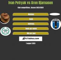Iwan Petriak vs Aron Bjarnason h2h player stats
