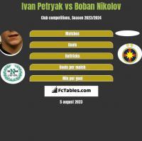 Iwan Petriak vs Boban Nikolov h2h player stats