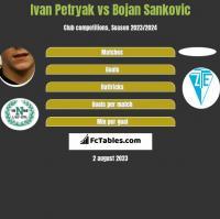 Iwan Petriak vs Bojan Sankovic h2h player stats