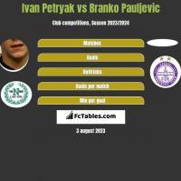 Iwan Petriak vs Branko Pauljevic h2h player stats