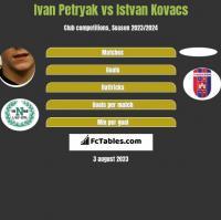 Iwan Petriak vs Istvan Kovacs h2h player stats