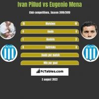 Ivan Pillud vs Eugenio Mena h2h player stats
