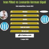 Ivan Pillud vs Leonardo German Sigali h2h player stats