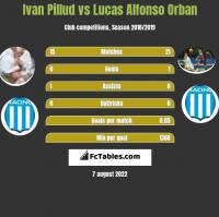 Ivan Pillud vs Lucas Alfonso Orban h2h player stats