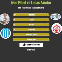 Ivan Pillud vs Lucas Bareiro h2h player stats