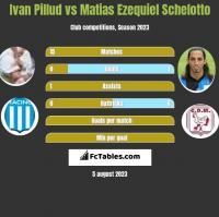 Ivan Pillud vs Matias Ezequiel Schelotto h2h player stats