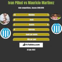 Ivan Pillud vs Mauricio Martinez h2h player stats