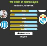 Ivan Pillud vs Nilson Loyola h2h player stats