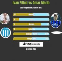 Ivan Pillud vs Omar Merlo h2h player stats