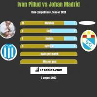 Ivan Pillud vs Johan Madrid h2h player stats