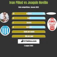Ivan Pillud vs Joaquin Novillo h2h player stats