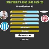 Ivan Pillud vs Juan Jose Caceres h2h player stats