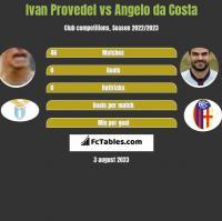 Ivan Provedel vs Angelo da Costa h2h player stats