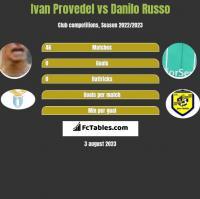 Ivan Provedel vs Danilo Russo h2h player stats