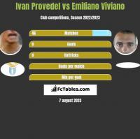 Ivan Provedel vs Emiliano Viviano h2h player stats