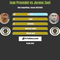 Ivan Provedel vs Jeroen Zoet h2h player stats