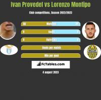 Ivan Provedel vs Lorenzo Montipo h2h player stats