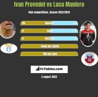 Ivan Provedel vs Luca Maniero h2h player stats