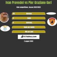 Ivan Provedel vs Pier Graziano Gori h2h player stats