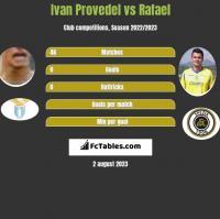 Ivan Provedel vs Rafael h2h player stats
