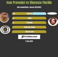 Ivan Provedel vs Vincenzo Fiorillo h2h player stats
