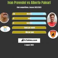 Ivan Provedel vs Alberto Paleari h2h player stats