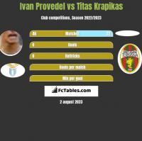Ivan Provedel vs Titas Krapikas h2h player stats