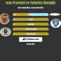 Ivan Provedel vs Federico Ravaglia h2h player stats