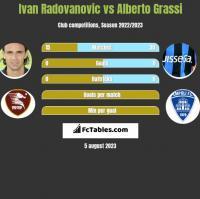 Ivan Radovanovic vs Alberto Grassi h2h player stats