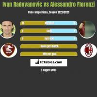 Ivan Radovanovic vs Alessandro Florenzi h2h player stats