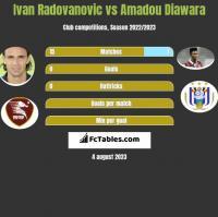 Ivan Radovanovic vs Amadou Diawara h2h player stats