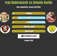 Ivan Radovanovic vs Antonio Barilla h2h player stats