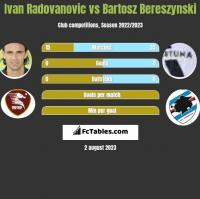 Ivan Radovanovic vs Bartosz Bereszyński h2h player stats
