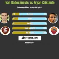 Ivan Radovanovic vs Bryan Cristante h2h player stats