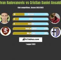 Ivan Radovanovic vs Cristian Daniel Ansaldi h2h player stats