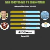 Ivan Radovanovic vs Danilo Cataldi h2h player stats