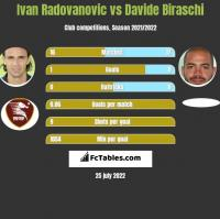 Ivan Radovanovic vs Davide Biraschi h2h player stats