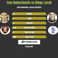 Ivan Radovanovic vs Diego Laxalt h2h player stats