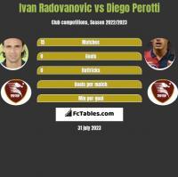Ivan Radovanovic vs Diego Perotti h2h player stats